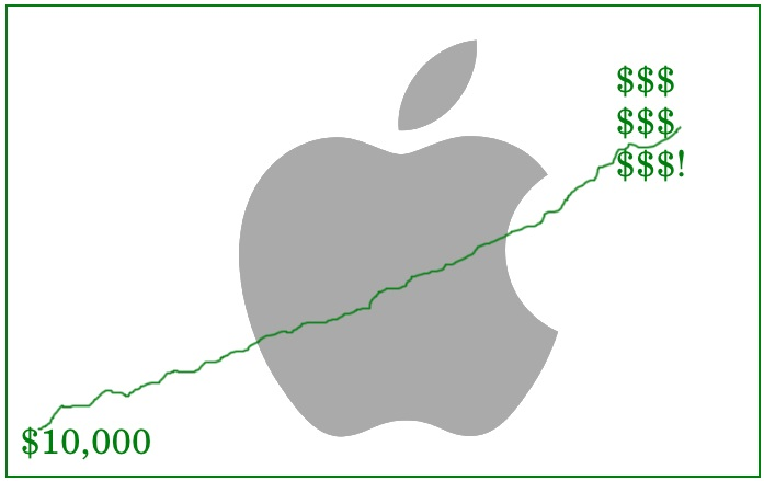 Apple Stock
